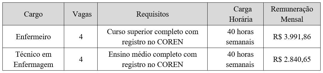 Reportagem: Silvestre de Castro/Assessoria de Comunicação/PMCR. Artes: Rogério Paes e Assessoria de Comunicação/PMCR.